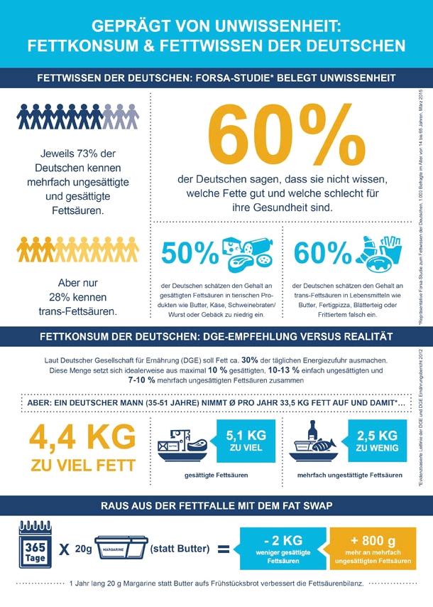 Infografik der Forsa-Fettstudie