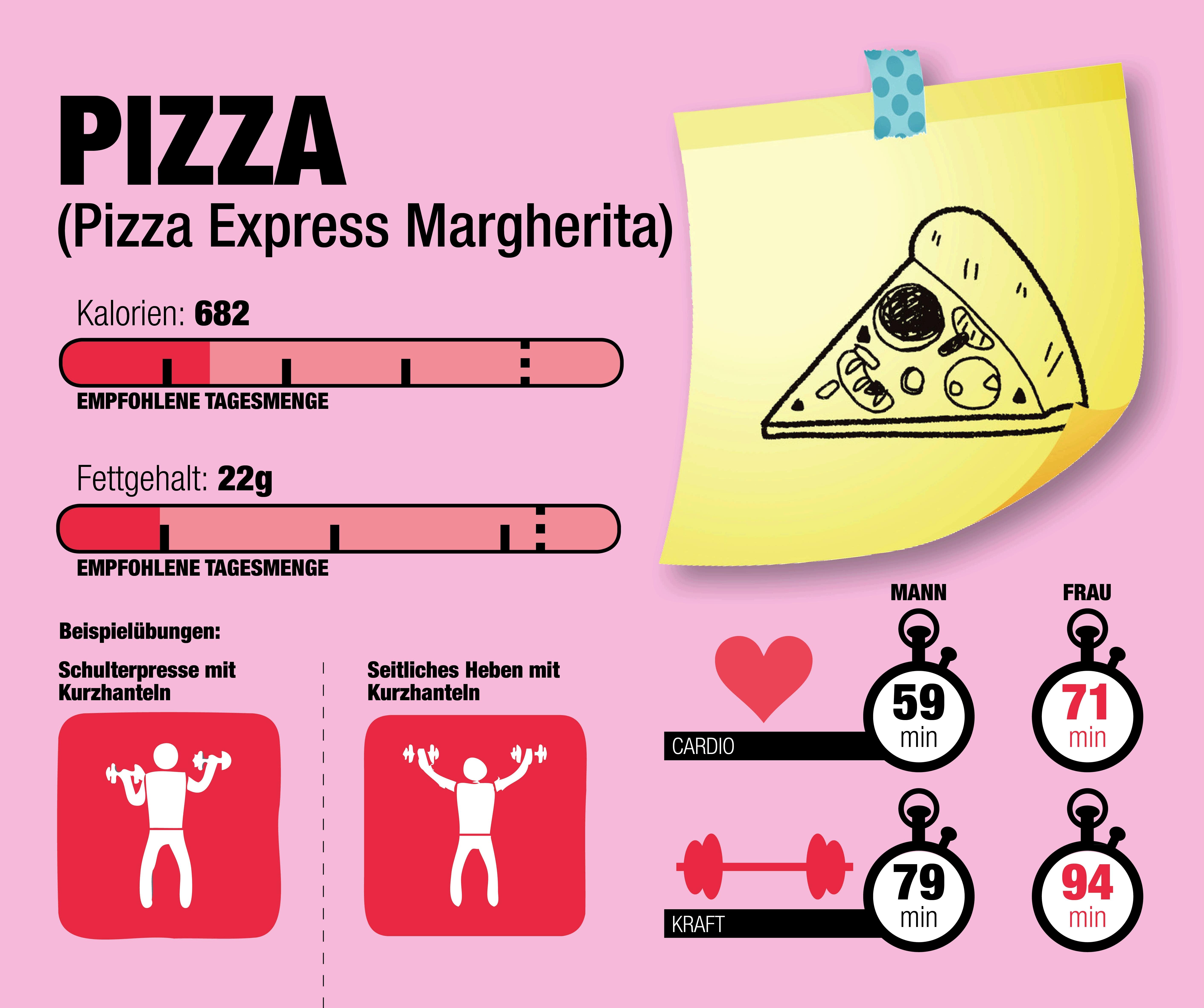 Das steckt in einer Pizza