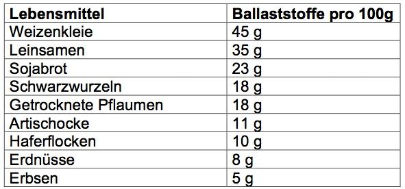 Tabelle mit Ballaststoffe-Anteilen in Lebensmitteln